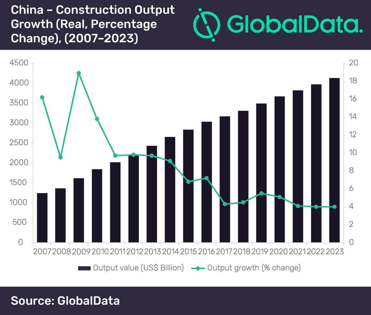 China Construction Industry Growth According to Global Data